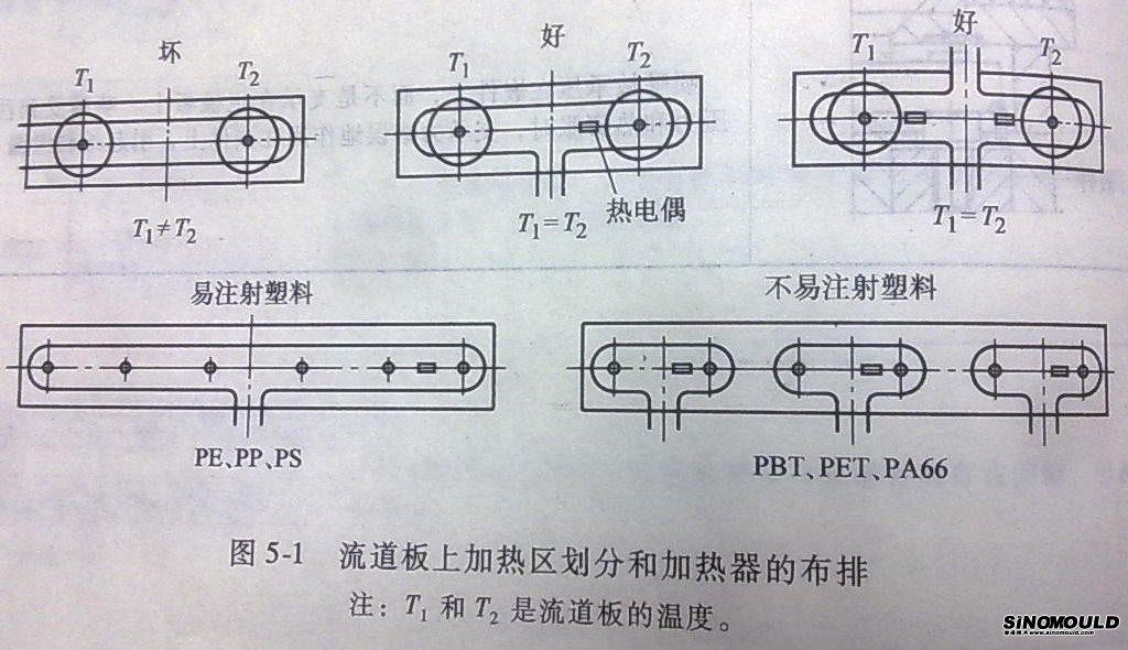 manifold zones
